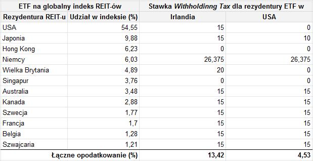 Jak wybrać najlepszy REIT - kalkulacja podatku od dywidendy z ETF na spólki globalne