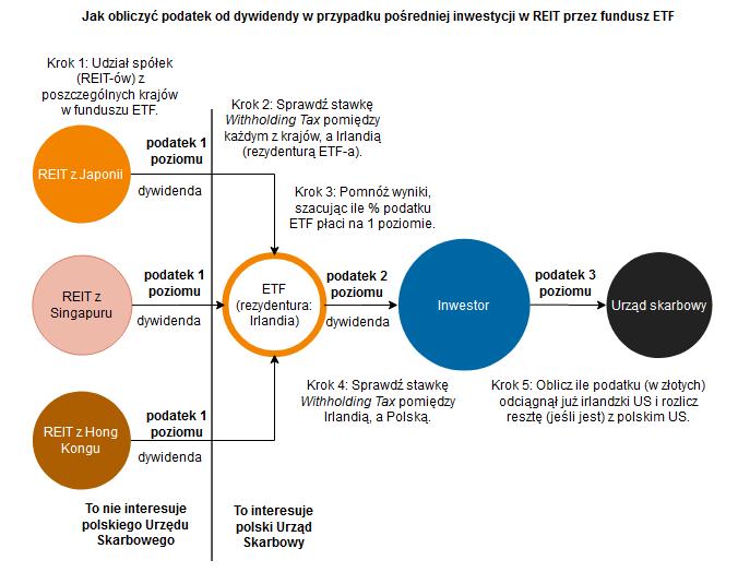 Jak wybrać najlepszy REIT - podatek od dywidendy ETF z REIT
