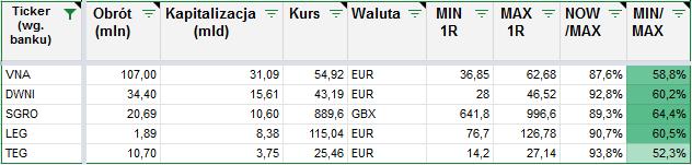 Lepiej kupic REIT bezposrednio czy poprzez ETF Duze REITy z EU dane