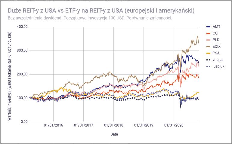 Lepiej kupic REIT bezposrednio czy poprzez ETF Duze USA zmiennosc