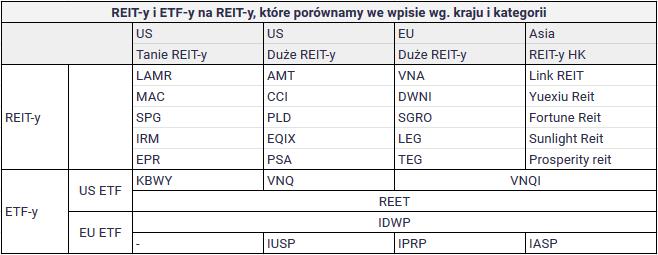 Lepiej kupić REIT bezpośrednio czy poprzez ETF - ETF na REIT i REITy