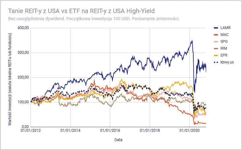 Lepiej kupic REIT bezposrednio czy poprzez ETF Tanie USA zmiennosc1