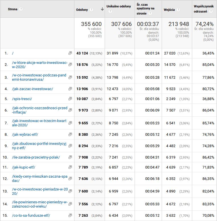 Rocznica powstania bloga - najpopularniejsze strony i wpisy