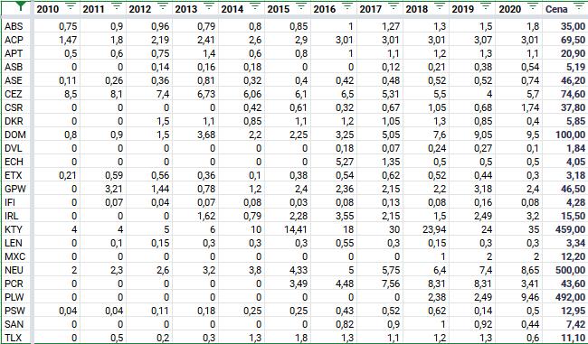 ktore spolki z gpw wyplaca dywidende w 2021 Kursy wrzesien 2020 e1601851578589