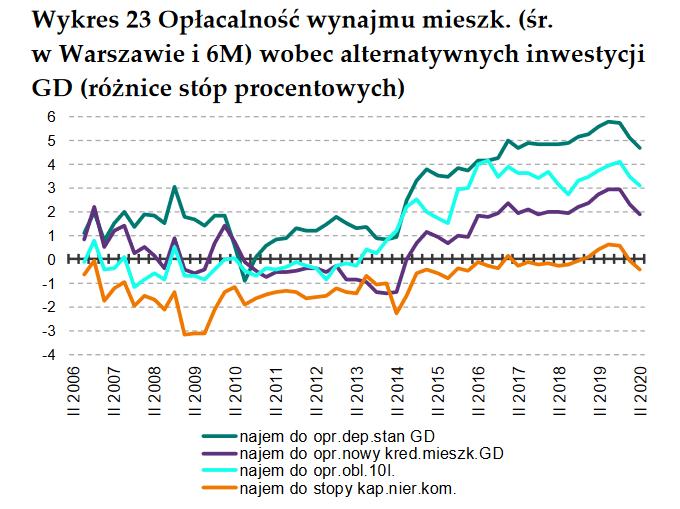 Czy REIT moze konkurowac z mieszkaniem na wynajem Oplacalnosc najmu Polska II kwartal 2020