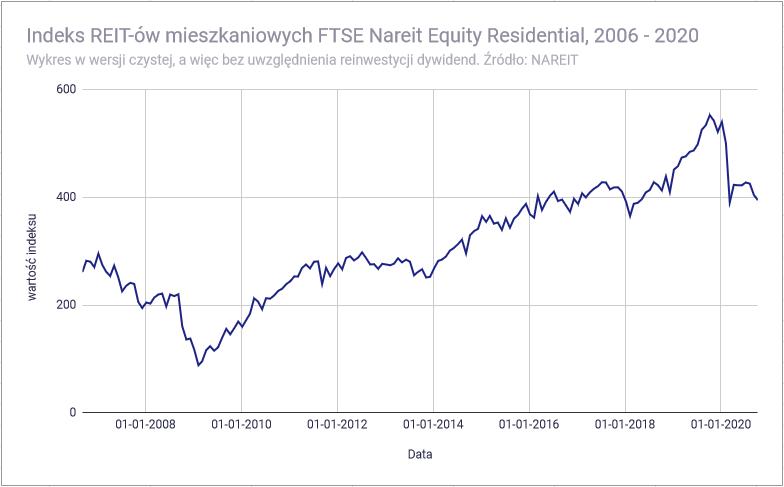 Czy REIT może konkurować z mieszkaniem na wynajem - Wartość indeksu REIT mieszkaniowych