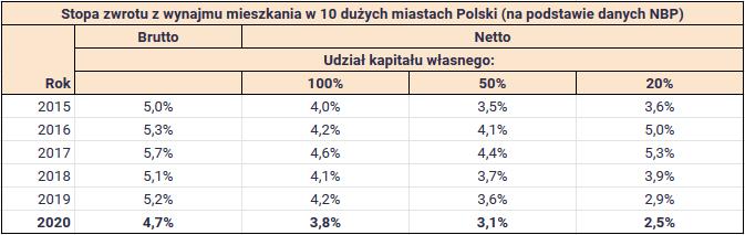 Czy REIT może konkurować z mieszkaniem na wynajem - stopa zwrotu 10 miast w Polsce