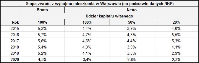 Czy REIT może konkurować z mieszkaniem na wynajem - stopa zwrotu Warszawa NBP
