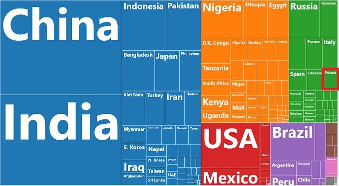 Czy program rodzina 500+ spełnia swoją rolę - liczba ludności w krajach świata 2020