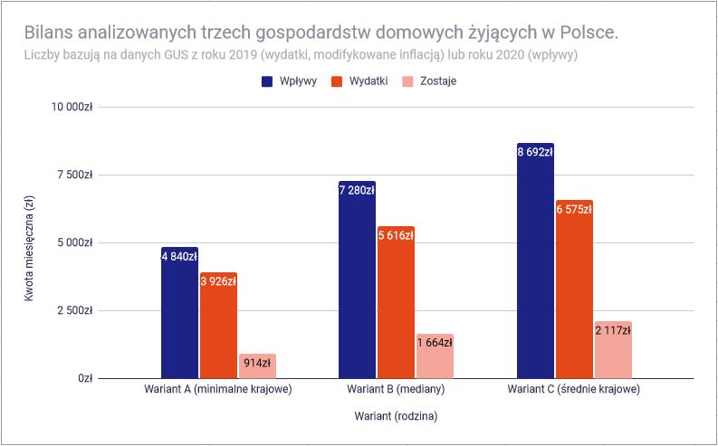 Czy przy polskich zarobkach mozna osiagnac niezaleznosc finansowa bilanse