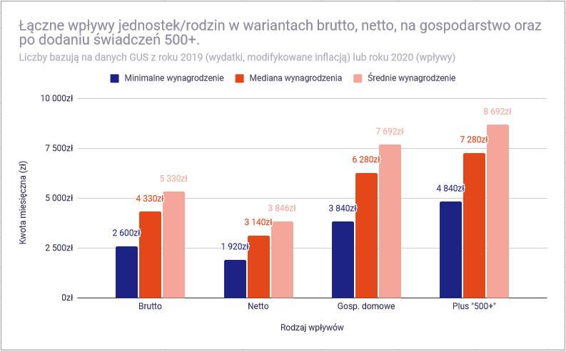 Czy przy polskich zarobkach mozna osiagnac niezaleznosc finansowa wplywy