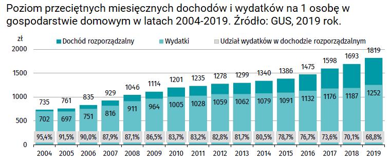 Czy przy polskich zarobkach można osiągnąć niezależność finansową - wydatki gospodarstw domowych 2019