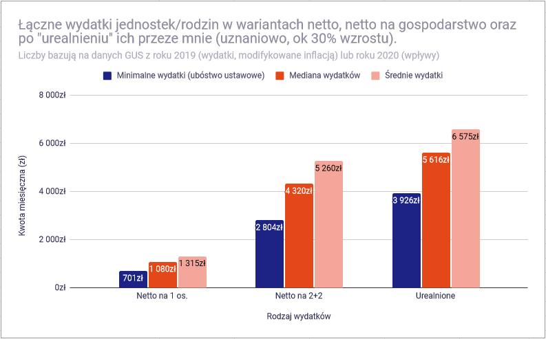 Czy przy polskich zarobkach mozna osiagnac niezaleznosc finansowa wydatki