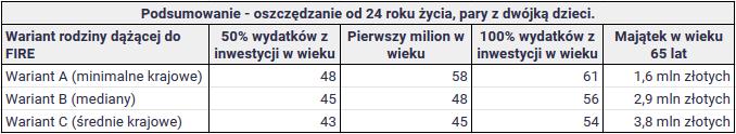 Czy przy polskich zarobkach można osiągnąć niezależność finansową