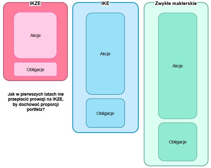 Dlaczego akcje pasują do IKE bardziej niż obligacje - balansowanie portfela IKE IKZE