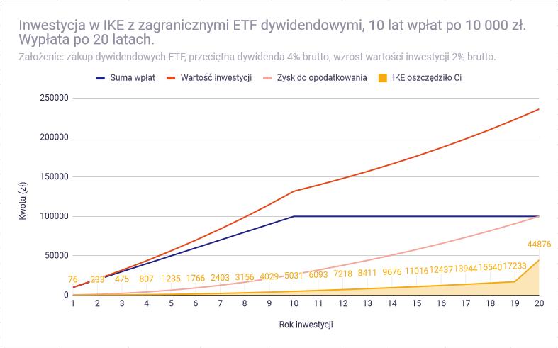 Dlaczego akcje pasują do IKE bardziej niż obligacje - symulacja IKE ETF dywidendowe