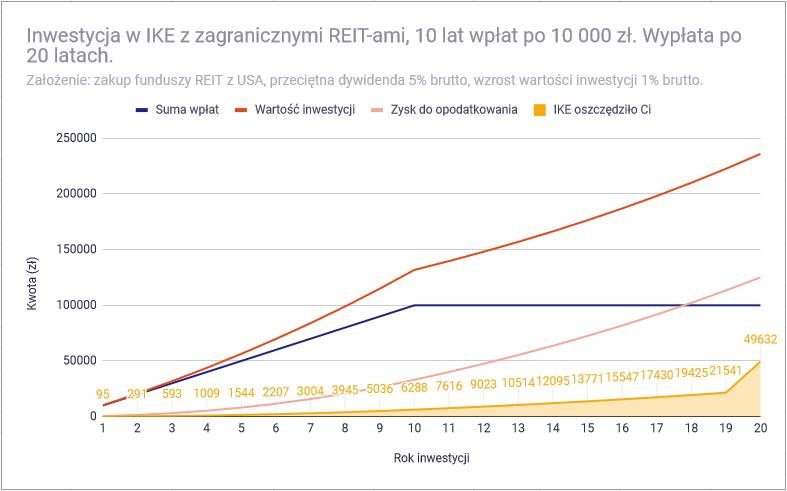 Dlaczego akcje pasują do IKE bardziej niż obligacje - symulacja IKE REIT amerykańskie