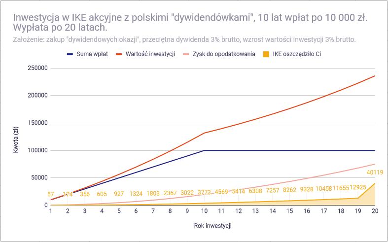 Dlaczego akcje pasują do IKE bardziej niż obligacje - symulacja IKE akcje polskie