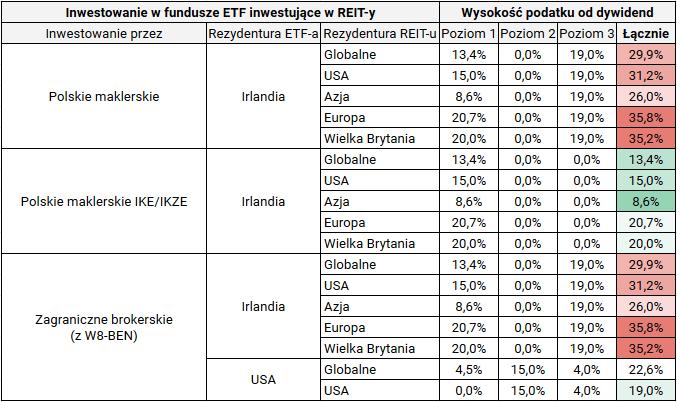 Jak kupić fundusz nieruchomości REIT - opodatkowanie ETF na REIT-y