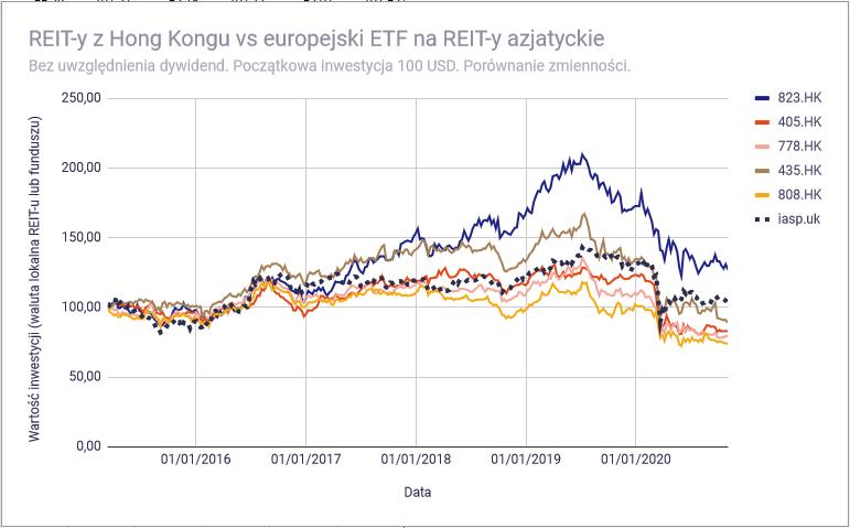 Lepiej kupic REIT bezposrednio czy poprzez ETF Duze Azja wykresy