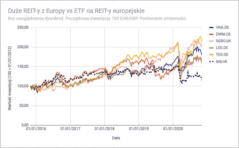Lepiej kupić REIT bezpośrednio czy poprzez ETF - Duże EU wykresy