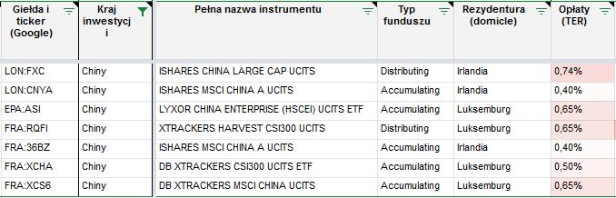 Tanie inwestowanie - ETF Chiny