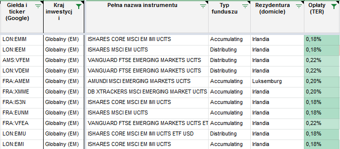 Tanie inwestowanie - ETF EM