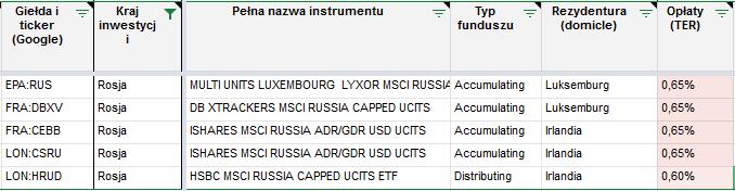Tanie inwestowanie - ETF Rosja