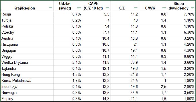 Tanie inwestowanie - Giełdy CAPE 11 2020