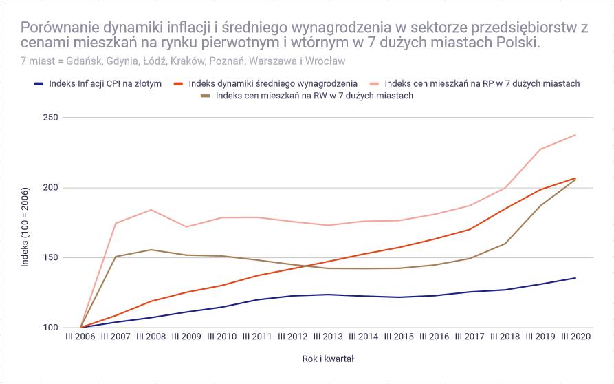 Ceny mieszkań w 2021 roku - Inflacja i wynagrodzenia a ceny mieszkań w Polsce