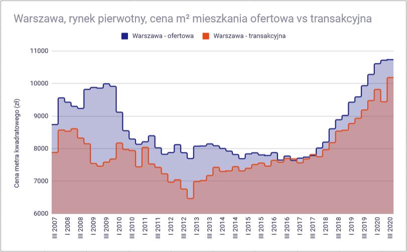 Ceny mieszkań w 2021 roku - Rynek pierwotny Warszawa