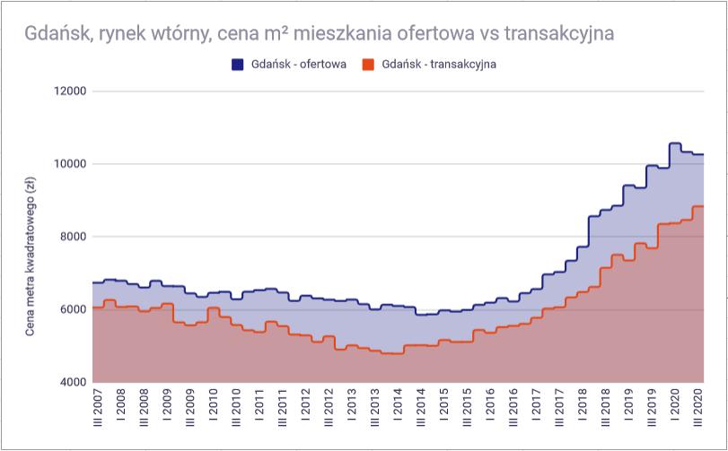 Ceny mieszkań w 2021 roku - Rynek wtórny Gdańsk