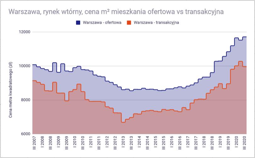 Ceny mieszkań w 2021 roku - Rynek wtórny Warszawa