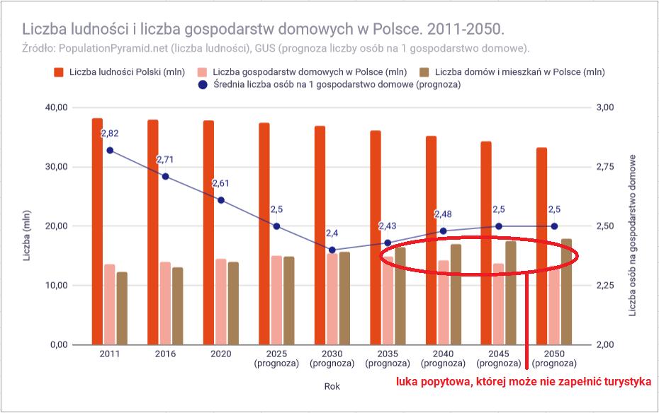 Ceny mieszkań w 2021 roku - liczba obywateli i gospodarstw domowych w Polsce 2050 luka popytu