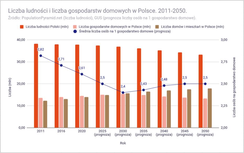Ceny mieszkań w 2021 roku - liczba obywateli i gospodarstw domowych w Polsce 2050