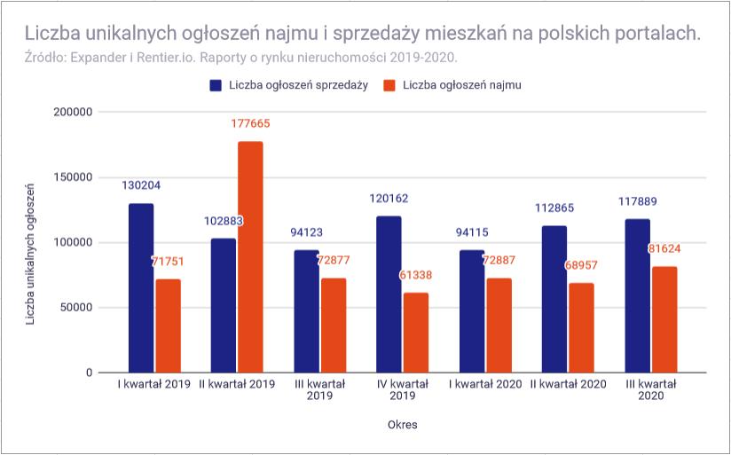 Ceny mieszkań w 2021 roku - liczba ogłoszeń sprzedaży i najmu mieszkań