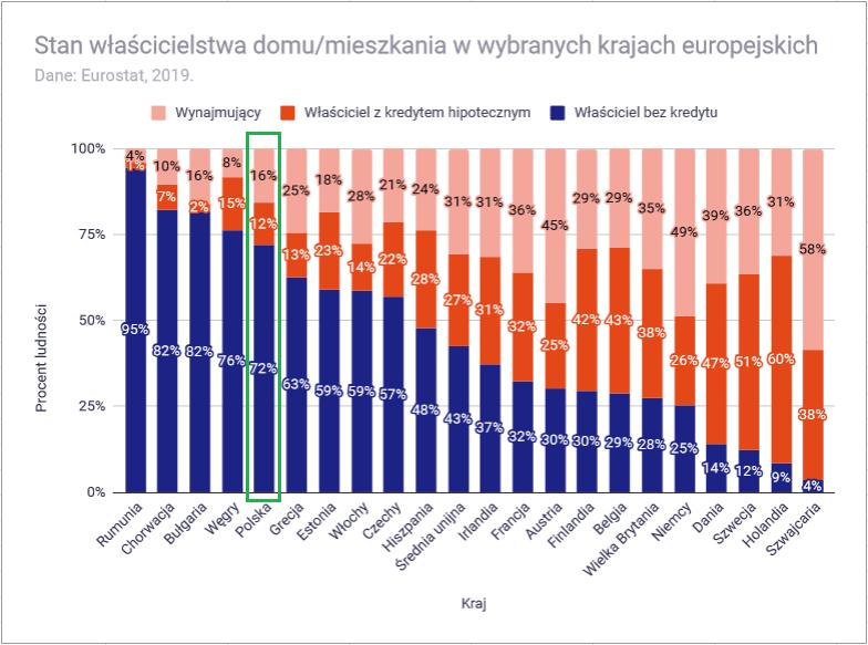 Ceny mieszkań w 2021 roku - właścicielstwo domów i mieszkań w Polsce