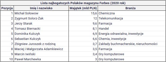 Co znaczy być bogatym w Polsce - TOP10 najbogatszych polaków forbes