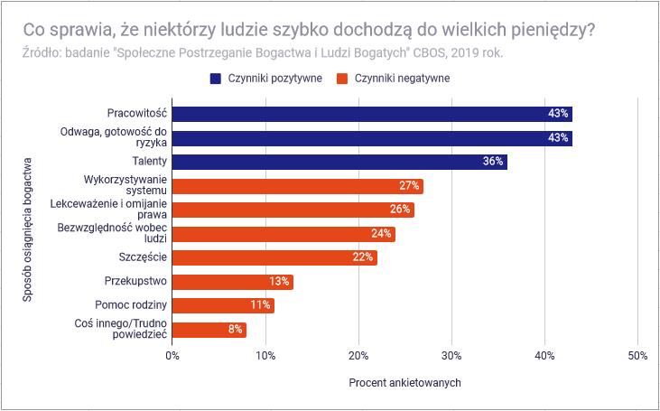Co znaczy być bogatym w Polsce - co sprawia że ludzie dochodzą szybko do pieniędzy