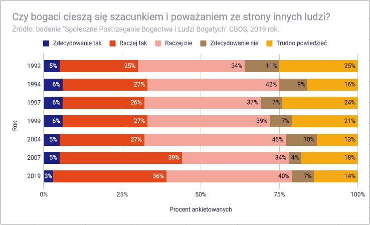 Co znaczy być bogatym w Polsce - czy bogaci cieszą się w polskim społeczeństwie szacunkiem