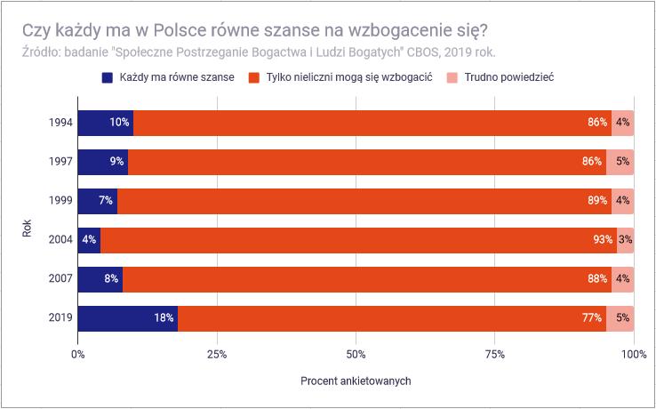 Co znaczy być bogatym w Polsce - czy każdy w Polsce ma równe szanse się wzbogacić