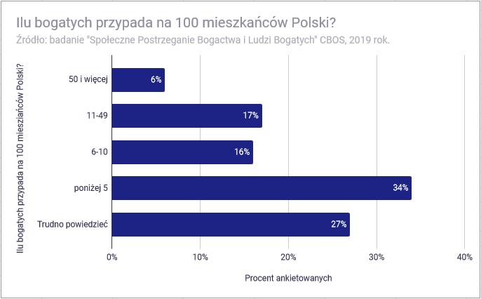 Co znaczy być bogatym w Polsce - ile bogatych przypada na 100 osób w Polsce