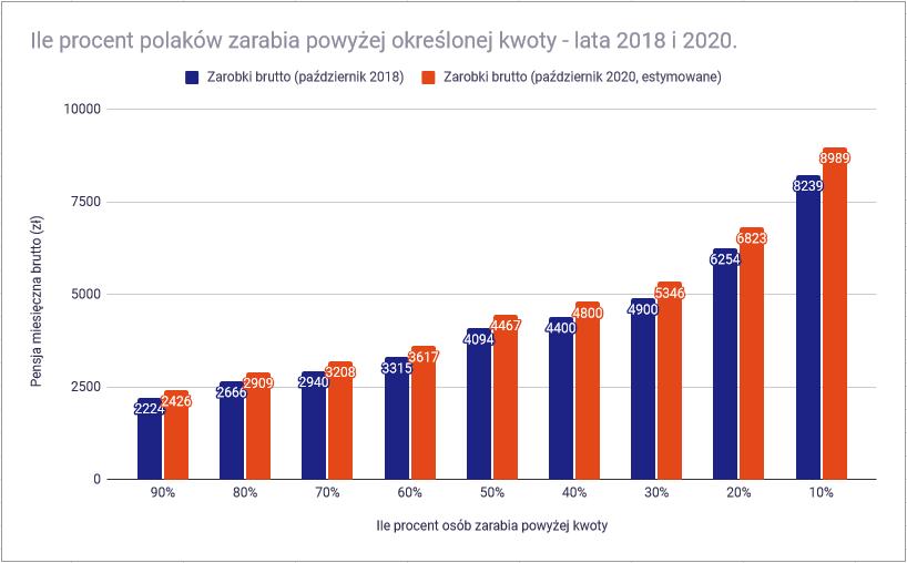 Co znaczy być bogatym w Polsce - ile procent polaków zarabia więcej od