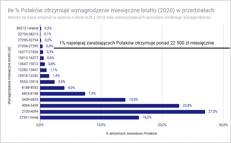 Co znaczy być bogatym w Polsce - ile zarabia top 1 procent zarabiających Polaków