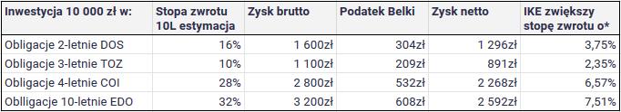 Dlaczego akcje pasuja do IKE bardziej niz obligacje 10 letnie EDO 2