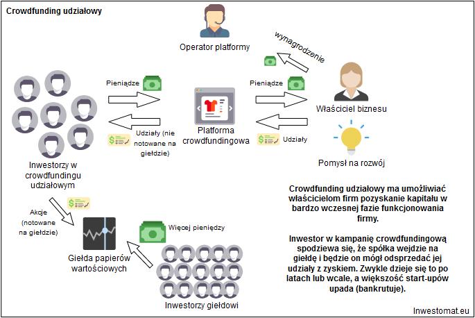 Polski crowdfunding udziałowy - jak działa crowdfunding udziałowy