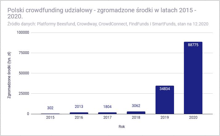 Polski crowdfunding udziałowy - zgromadzone środki