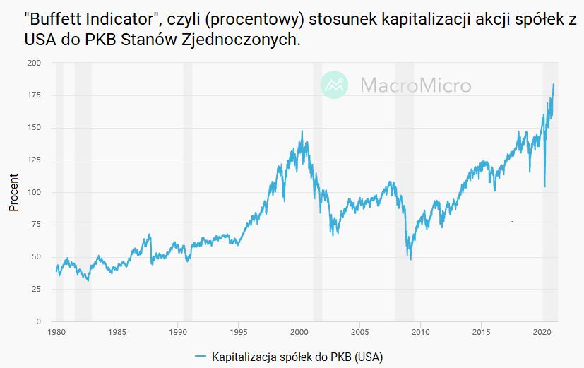 W co inwestować w 2021 roku - Buffett Indicator grudzien 2020