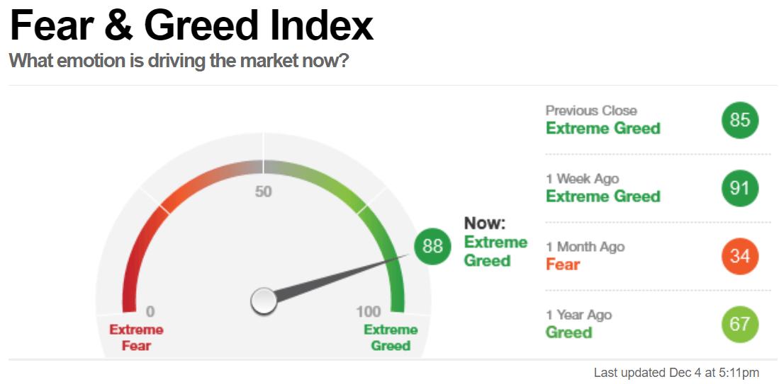 W co inwestowac w 2021 roku Fear and Greed