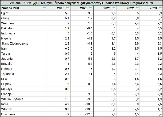 W co inwestowac w 2021 roku PKB najwiekszych gospodarek